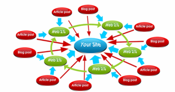 Xây dựng hệ thống Link Building