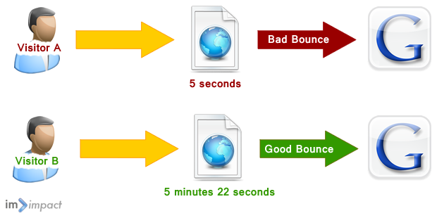 Bounce Rate trong thuật ngữ Inbound Marketer