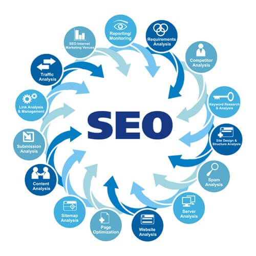 SEO trong Digital Marketing